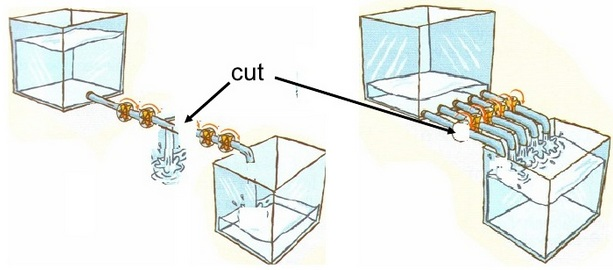 Cut in a series and parallel water pipes