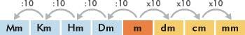 Sistema métrico decimal, medidas de longitud