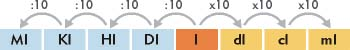 Sistema métrico decimal, medidas de capacidad