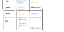 PRIMARIA 5º - LENGUA CASTELLANA Y LITERATURA - LOS PREFIJOS