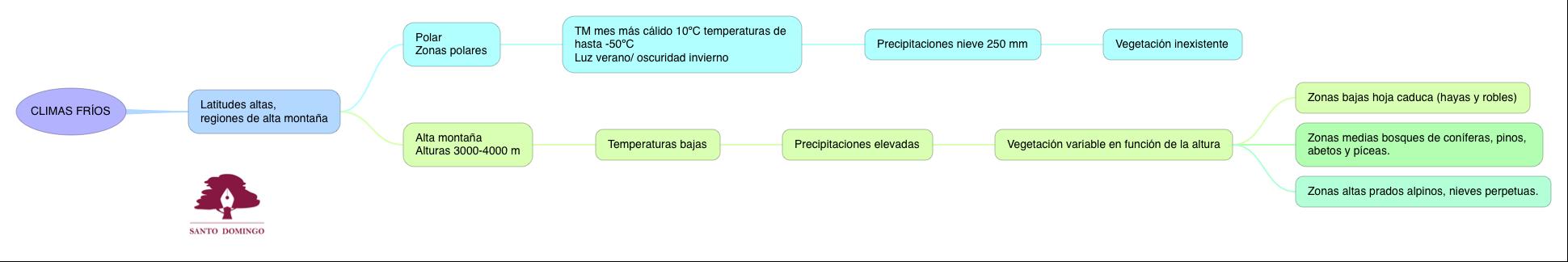 CS_CLIMASFRÍOS_S1