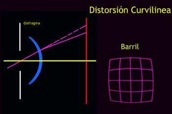Distorsión Curvilínea tipo barril