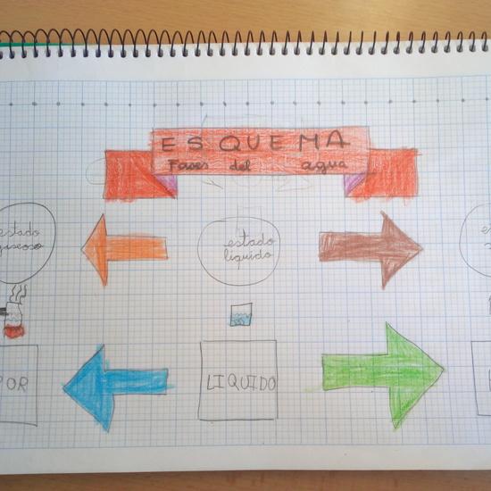 Aprender a aprender 5