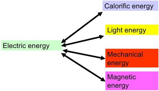 Transformation energy