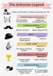 Infografía King Arthur