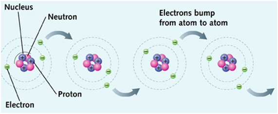 Electrons movement 1