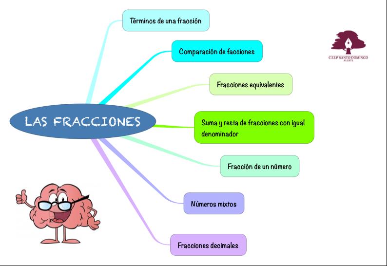 MATEMÁTICAS_FRACCIONES_4