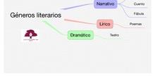 PRIMARIA 5º - LENGUA CASTELLANA Y LITERATURA - GÉNEROS LITERARIOS