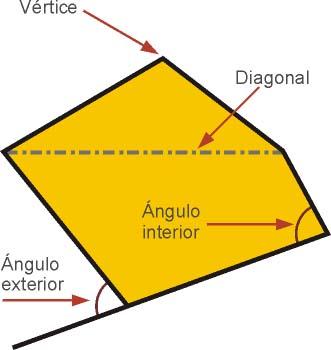 Elementos de un polígono