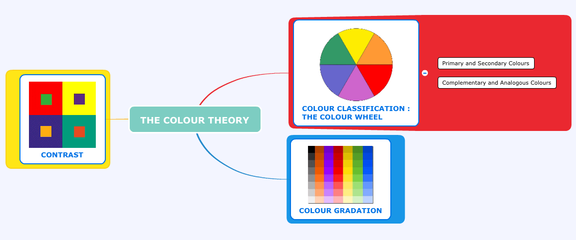 Mind map The Colour Theory