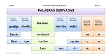 Formación de palabras.