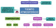 PROYECTO_MIRANDO AL CIELO-TIEMPO ATMOSFÉRICO_04