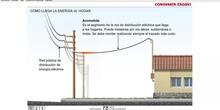 """Instalación eléctrica en el interior de la vivienda.<span class=""""educational"""" title=""""Contenido educativo""""><span class=""""sr-av""""> - Contenido educativo</span></span>"""