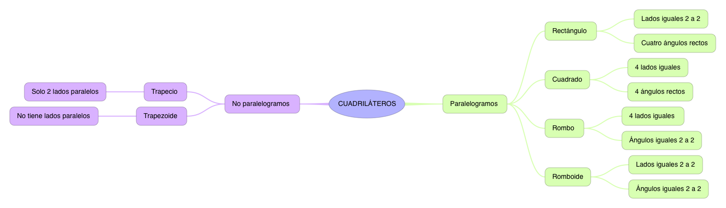 MATEMATICAS_CUADRILATEROS_4