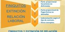 Finiquitos (III)