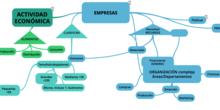 Actividad económica y Empresas