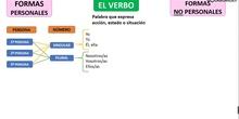 Explicación de los verbos