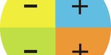 Signo del coseno en los distintos cuadrantes