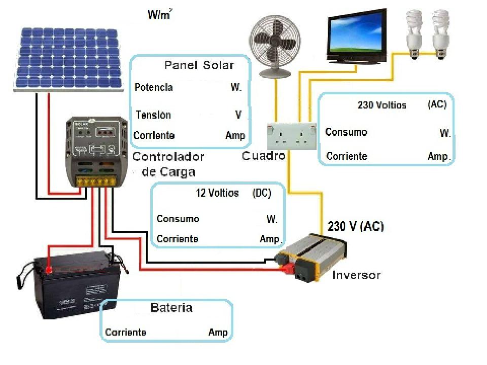 Simulador instalación fotovoltaica aislada