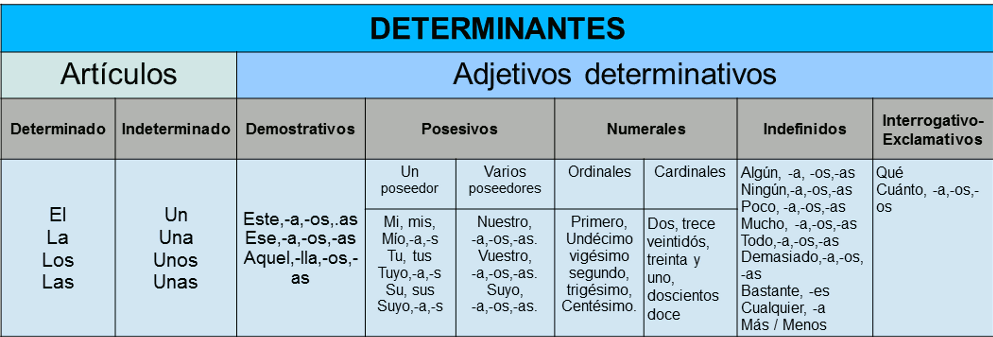Los determinantes