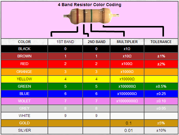 Resistor Color Coding (4 Bands)