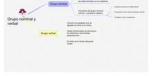 PRIMARIA 6º-LENGUA CASTELLANA Y LITERATURA-GRUPO NOMINAL Y VERBAL