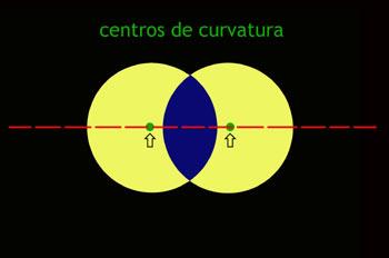 Centros de curvatura