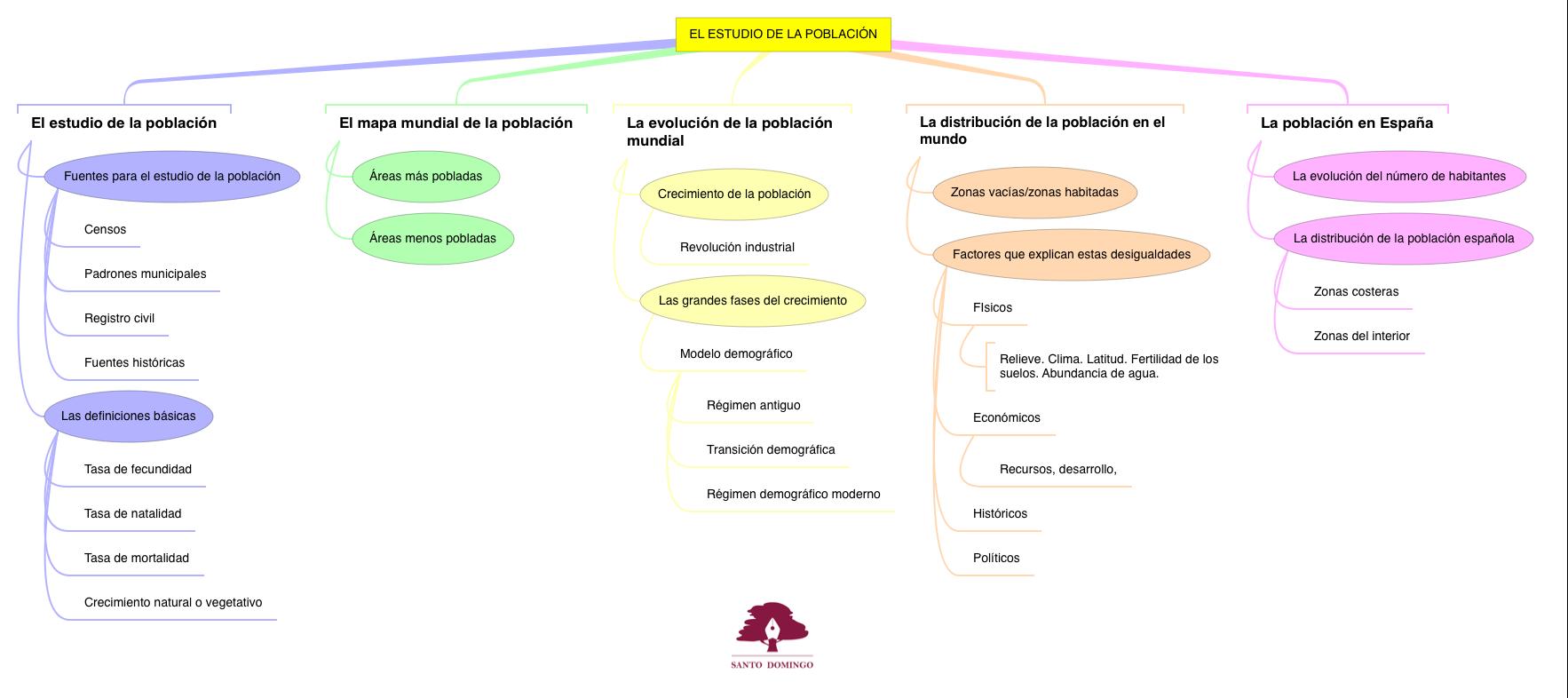 CS_EL ESTUDIO DE LA POBLACIÓN_S2