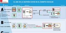 EL ABC DE LA GESTIÓN COVID EN EL ÁMBITO ESCOLAR
