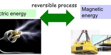 Electric into magnetic