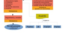 Diagrama de flujo mediación/sanción