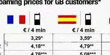 Günstige Preise für mobiles Telefonieren im Ausland