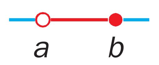 Intervalo de extremos a y b