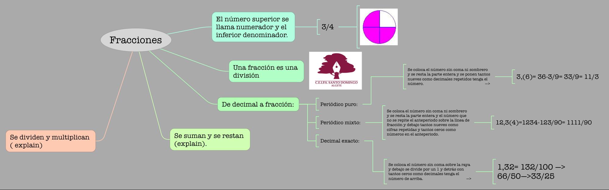 MATEMÁTICAS_FRACCIONES_S2