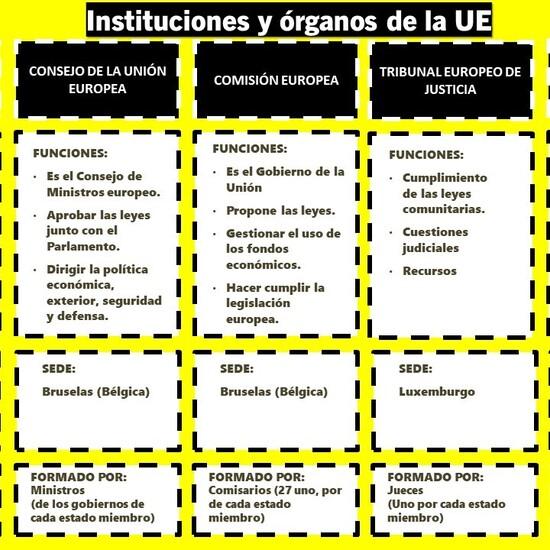 Principales órganos e instituciones de la Unión Europea