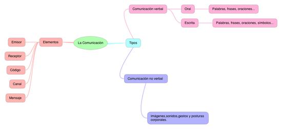 LA COMUNICACIÓN (3º)