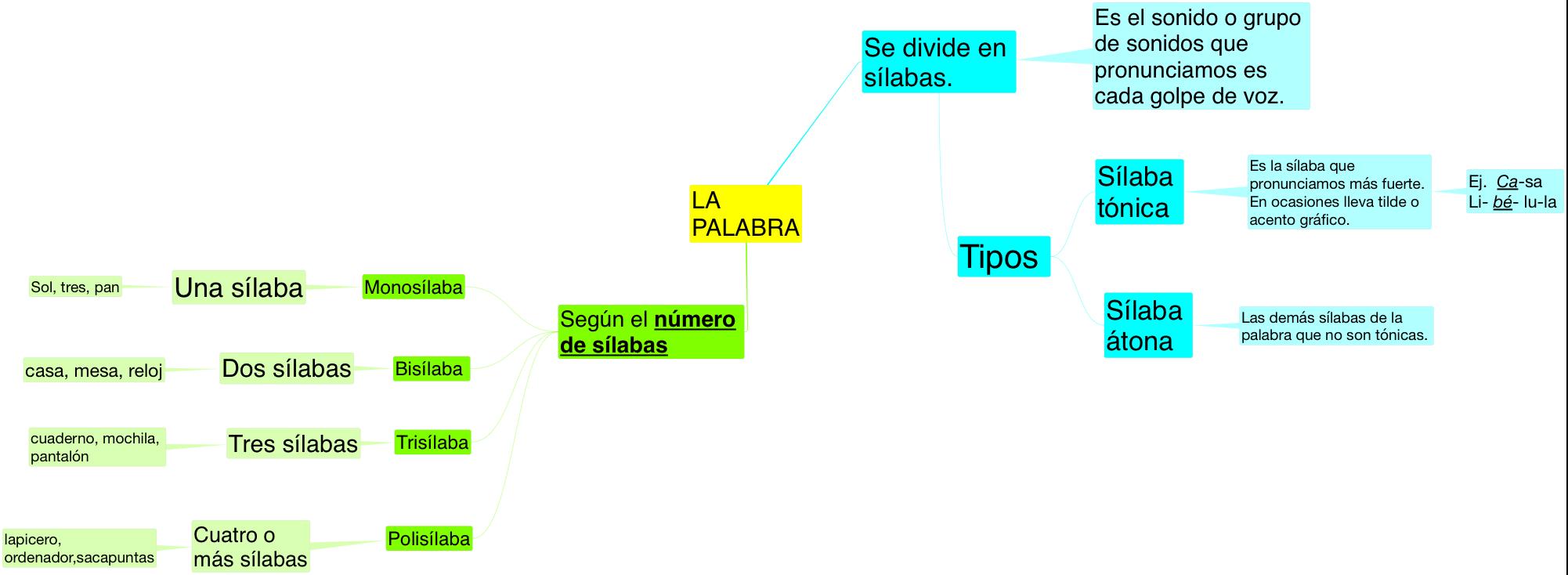 LENGUA_LA PALABRA_LA SILABA_3