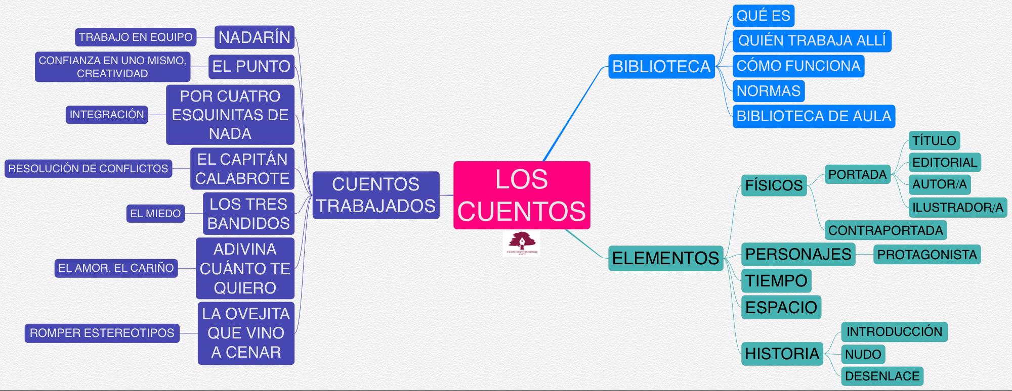 PROYECTO LOS CUENTOS_04_2