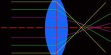 Aberración esférica
