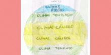 Tipos de climas (Agricultura) Sara A. 2º B