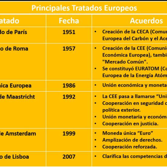 Principales Tratados de la Unión Europea