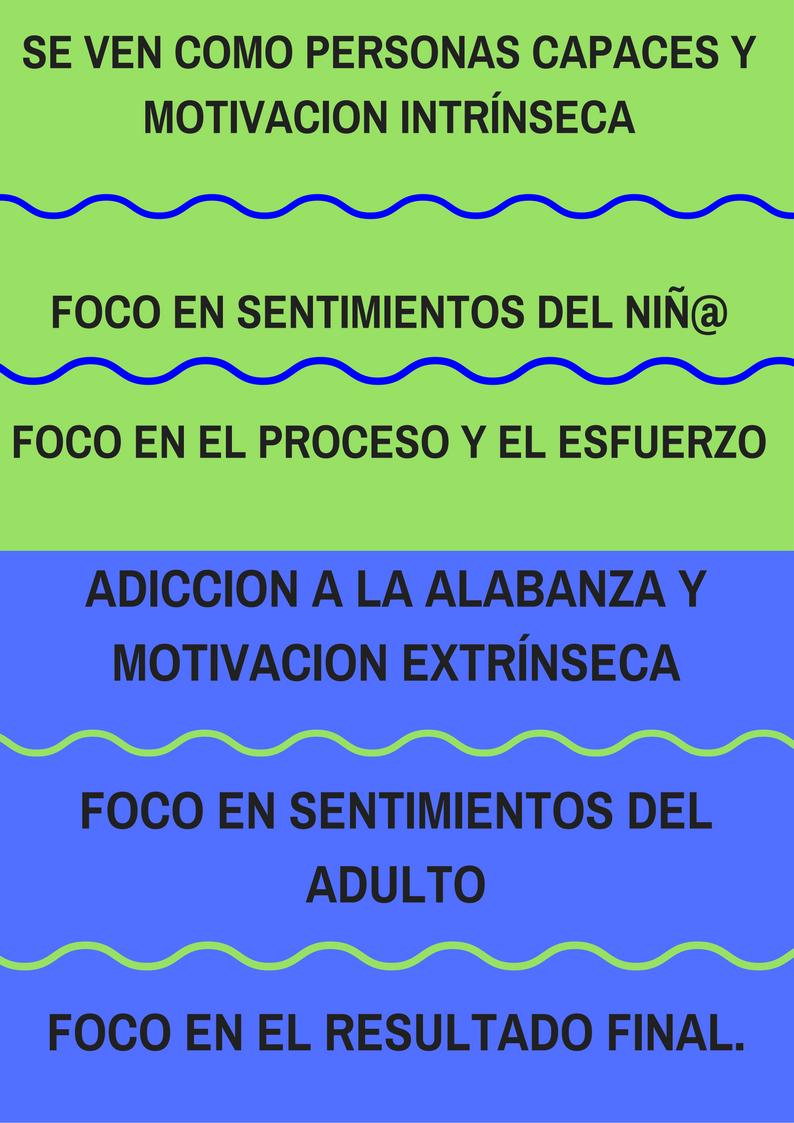 Formación: ADICCION A LA ALABANZA Y MOTIVACION EXTRÍNSECA