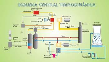 Esquema de una central termodinámica