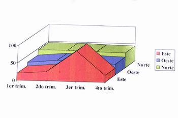 Gráfico por puntos cardinales