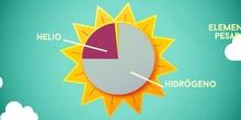 ¿Cómo funciona el Sol?