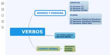 Lengua_P2_El verbo.