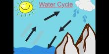 PRIMARIA 2 - THE WATER CYCLE - ENGLISH - FORMACIÓN