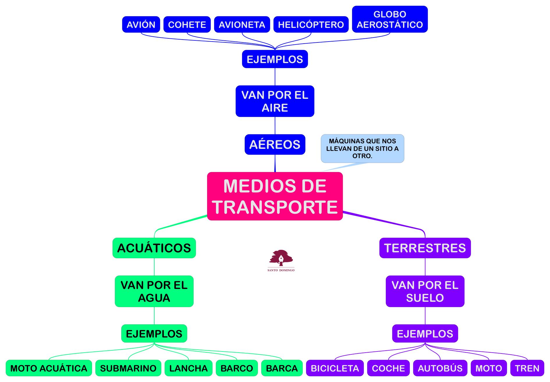 PROYECTO_MIRANDO AL CIELO-MEDIOS DE TRANSPORTE_04