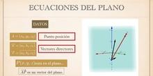 Ecuaciones del plano en el espacio