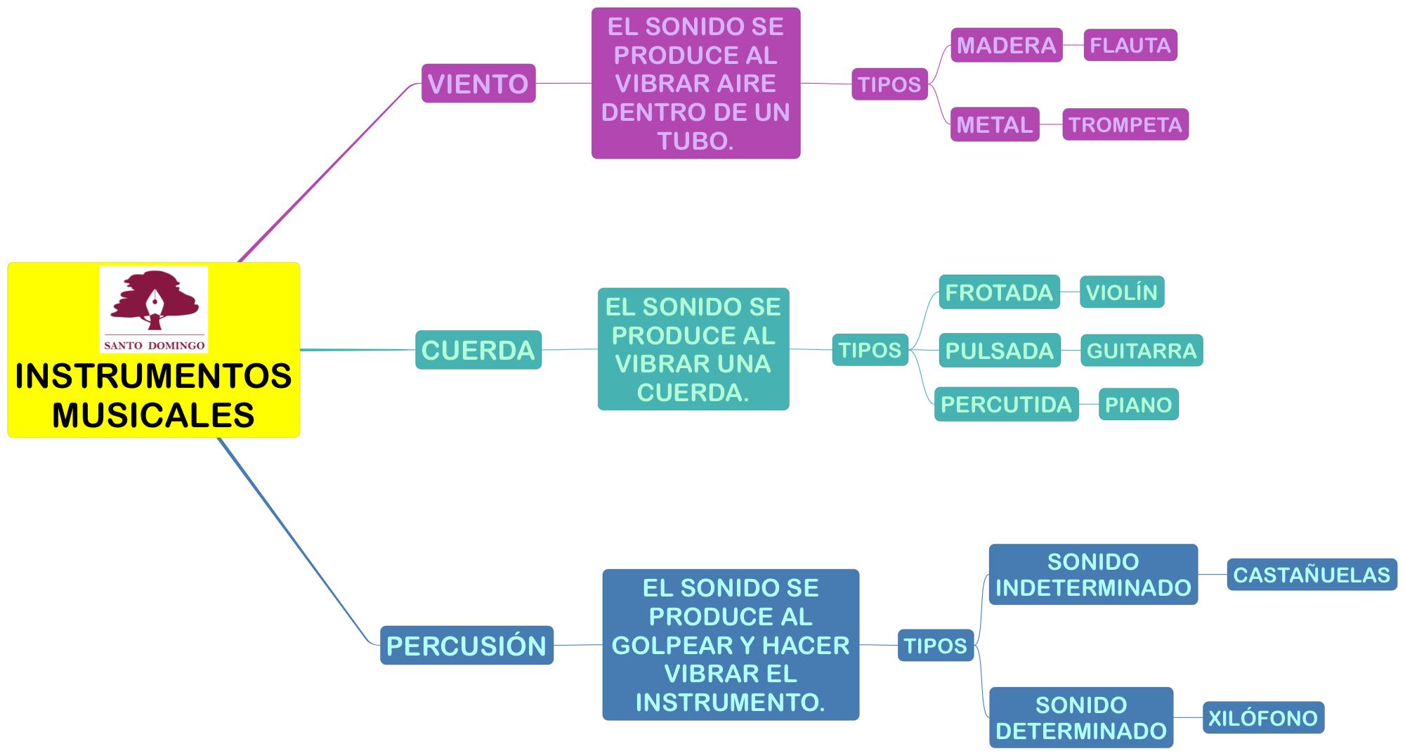 MÚSICA_FAMILIAS DE INSTRUMENTOS_04